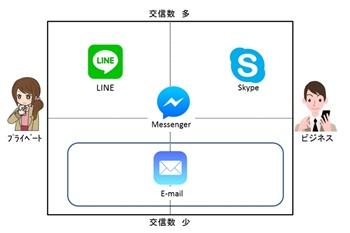 「報連相」を支える コミュニケーションツール